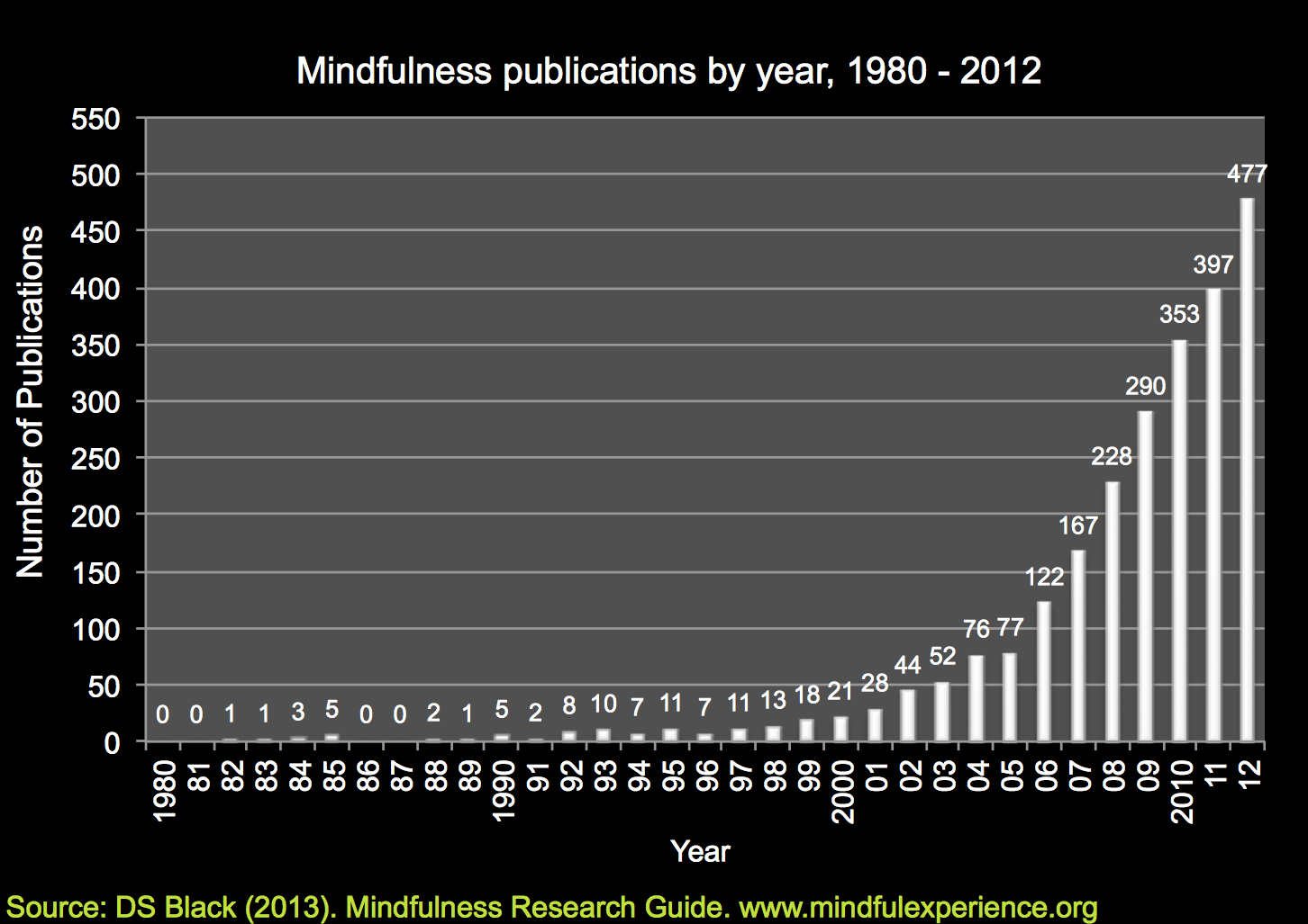 www_mindfulexperience_org_resources_trends_figure_cited_pdf