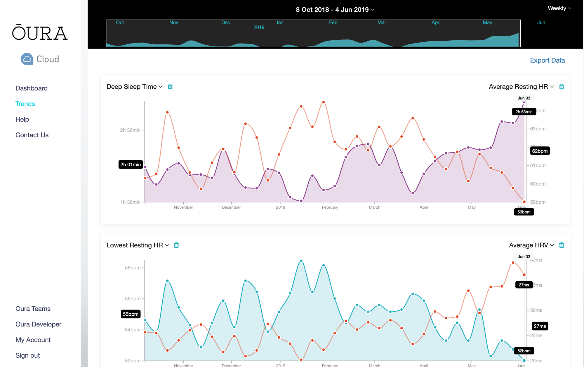 / Možnost porovnávání různých typů dat v Oura Cloudu je výborná /