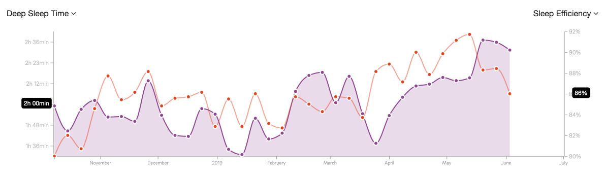 / Můj hluboký spánek (fialový graf) a efektivita spánku coby poměr kvalitního spánku k ležení v posteli (červený graf) od října 2018 dodnes. PS: měřeno Ourou, výhrady níže v recenzi./