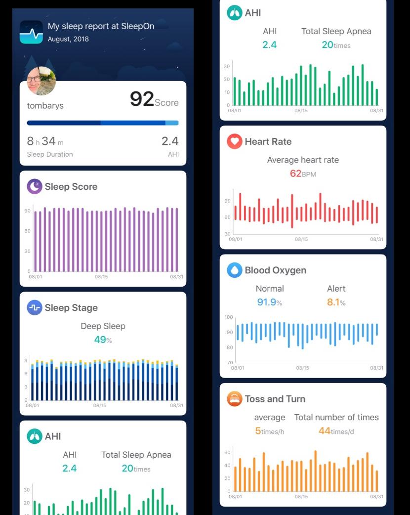 / Měsíční spánkový report z loňska, kdy jsem Go2Sleep jako nový používal denně /